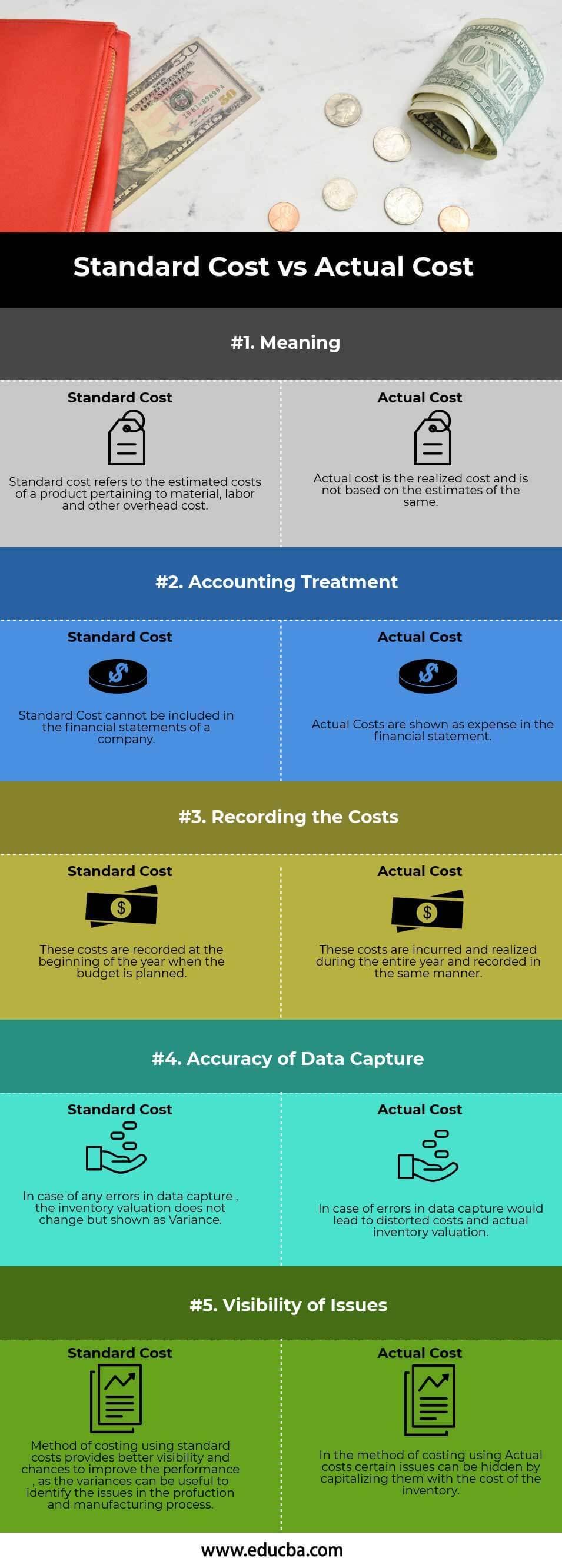 Standard Cost vs Actual Cost Infographics