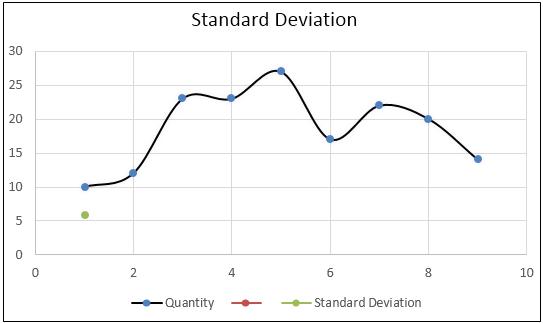 Standard Deviation Formula example 3-3