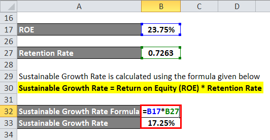 Sustainable Growth Rate Example 1-6