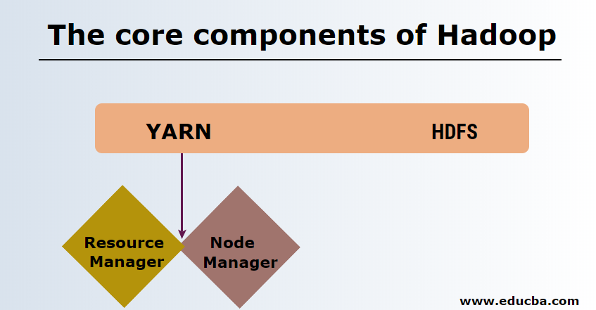The core components of Hadoop