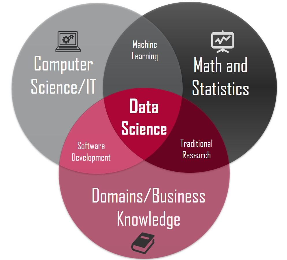 The various subsets of Data Science