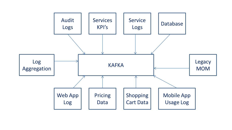 Kafka Model