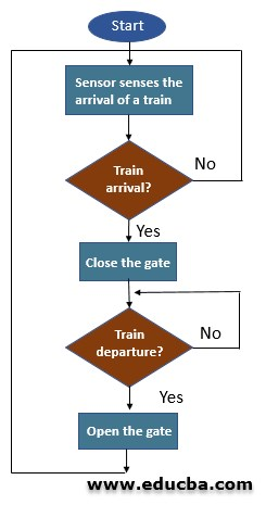 Understanding Algorithm