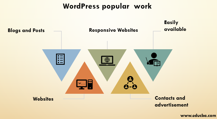 WordPress popular work