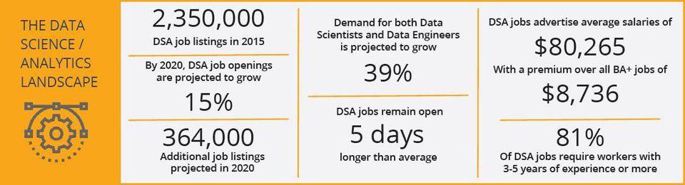 Data Science / Analytics Landscape