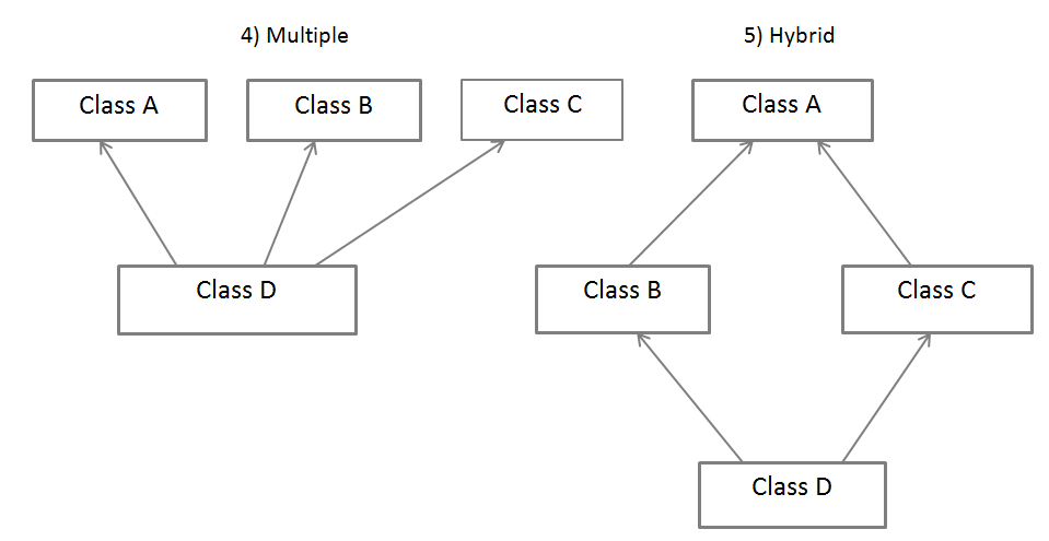 Multiple and hybrid Inheritance