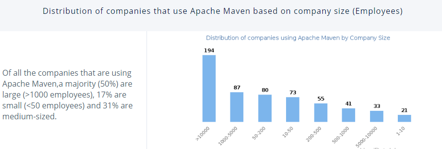 Distribution of Companies that use Apache Maven