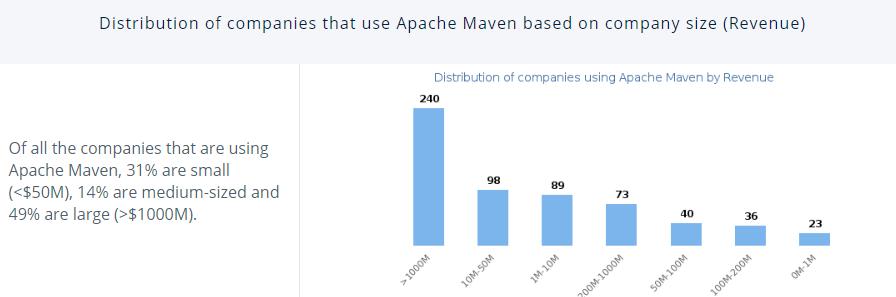 revenue of a company that uses Apache Maven