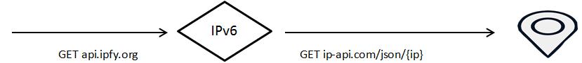 API in Java 2