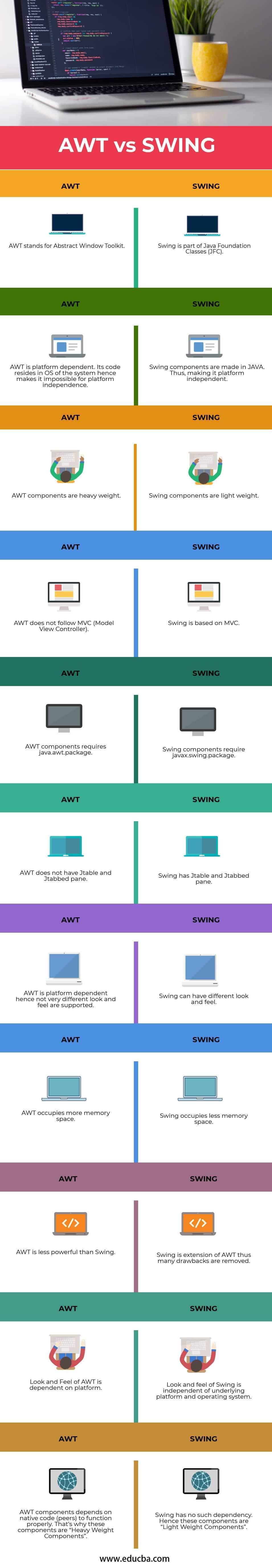 AWT-vs-SWING-info