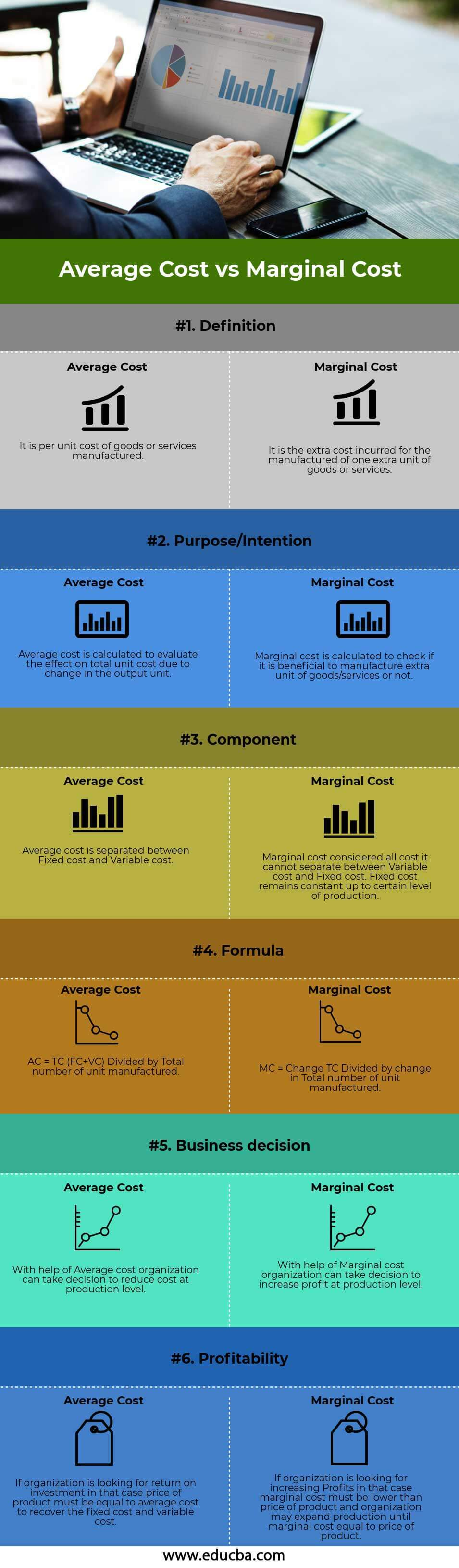 Average Cost vs Marginal Cost Infographics
