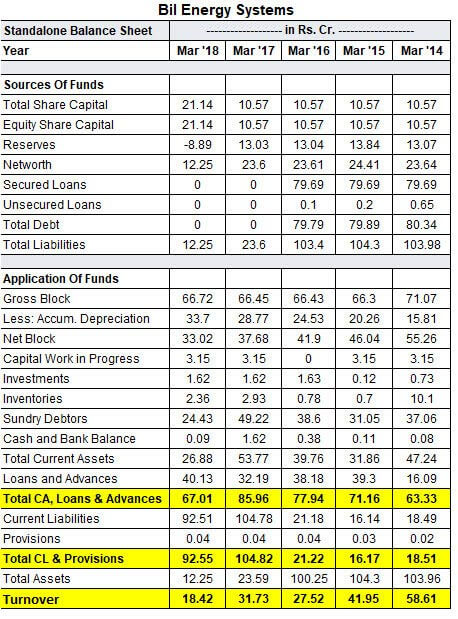 Balance Sheet of Bil Energy Limited