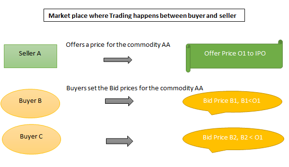 Ipo price vs offer price