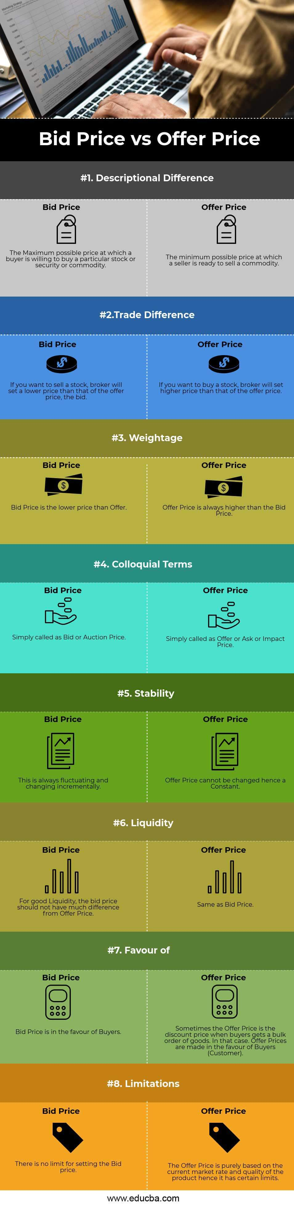 Bid Price Vs Offer Price Top 8 Differences To Learn With Infographics
