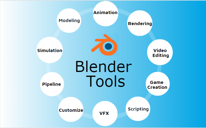 Blender Tools | Different Multiple Tools and Features of Blender