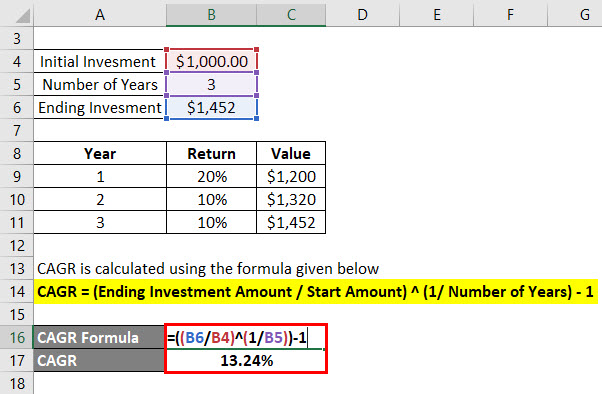 Compounded Annual Growth Rate Formula Example 1-2