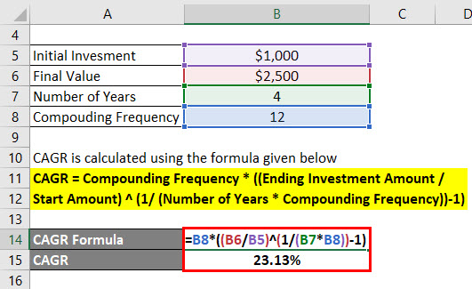 Compounded Annual Growth Rate Formula Example 2-2