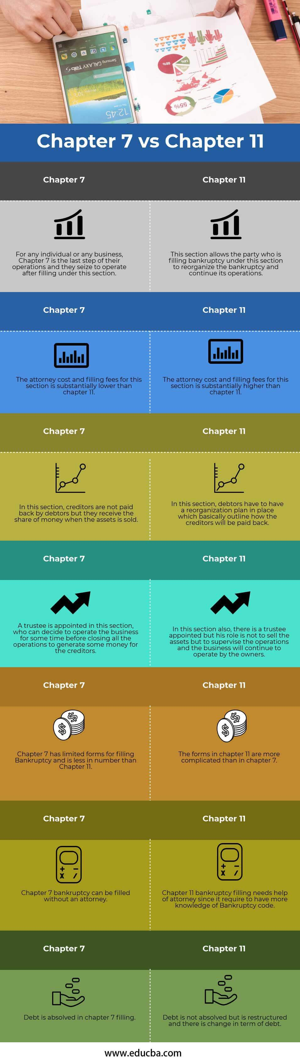 Chapter 7 vs Chapter 11 Infography