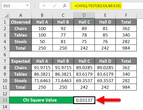 Chi Square Test Example 1-2