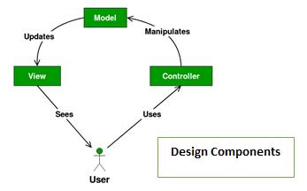 Control design pattern