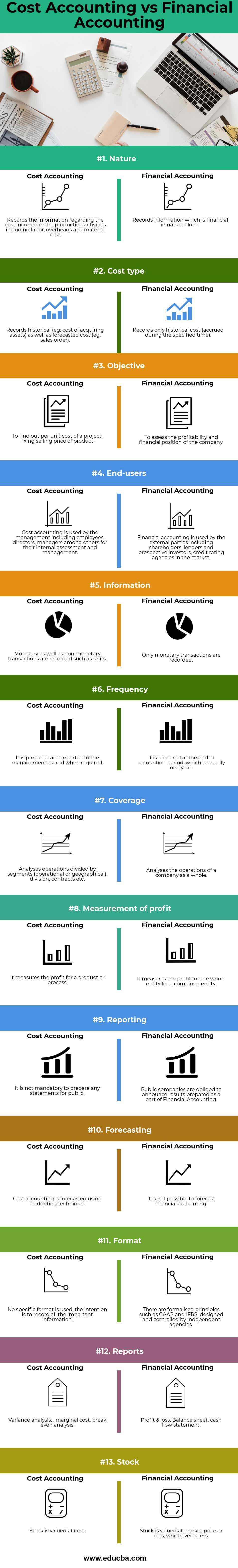 Cost Accounting vs Financial Accounting Infogrphics