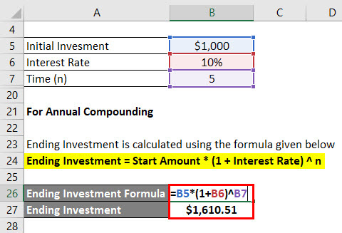 calculation of Ending Investment for annual compounding