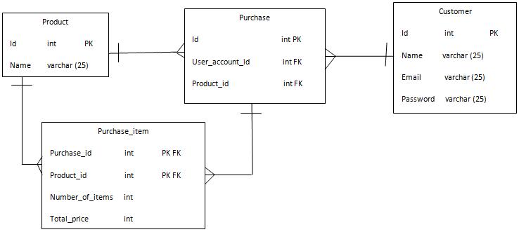 intermediary table