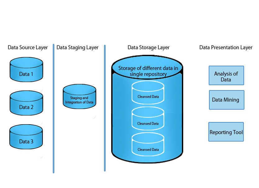 Layers of Data WareHouse Architecture