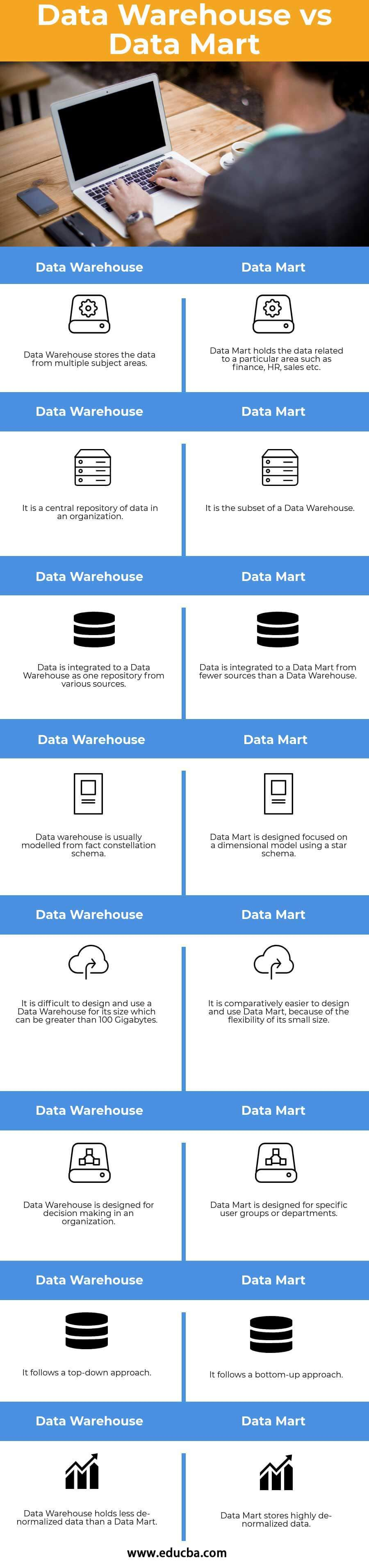 Data Warehouse vs Data Mart Infography