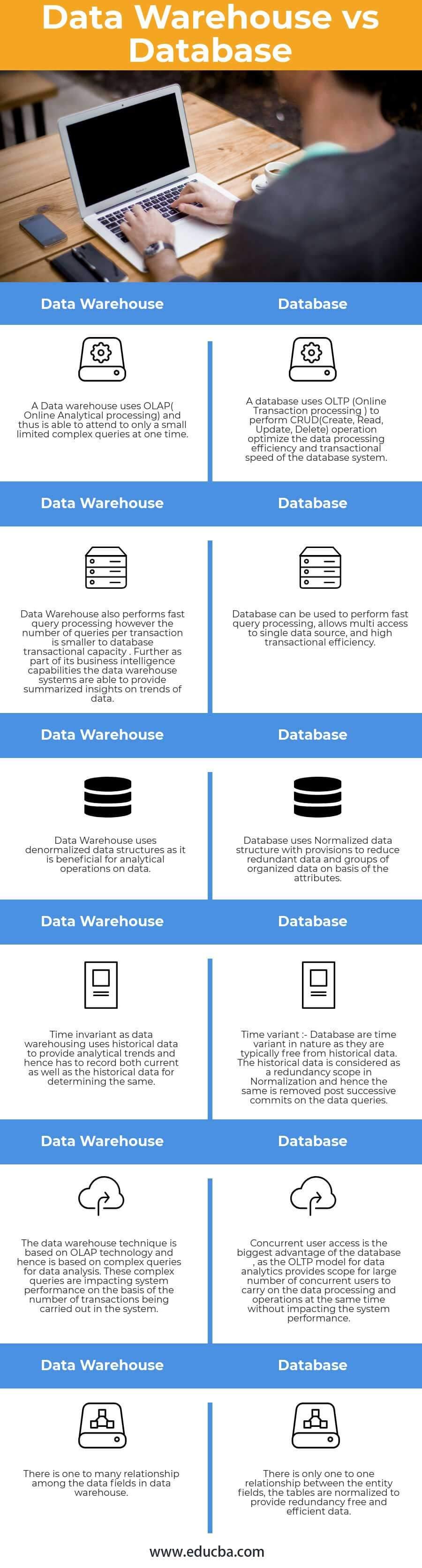Data Warehouse Speed