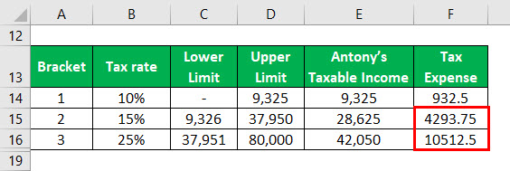 Effective Tax Rate Formula Example 1-7