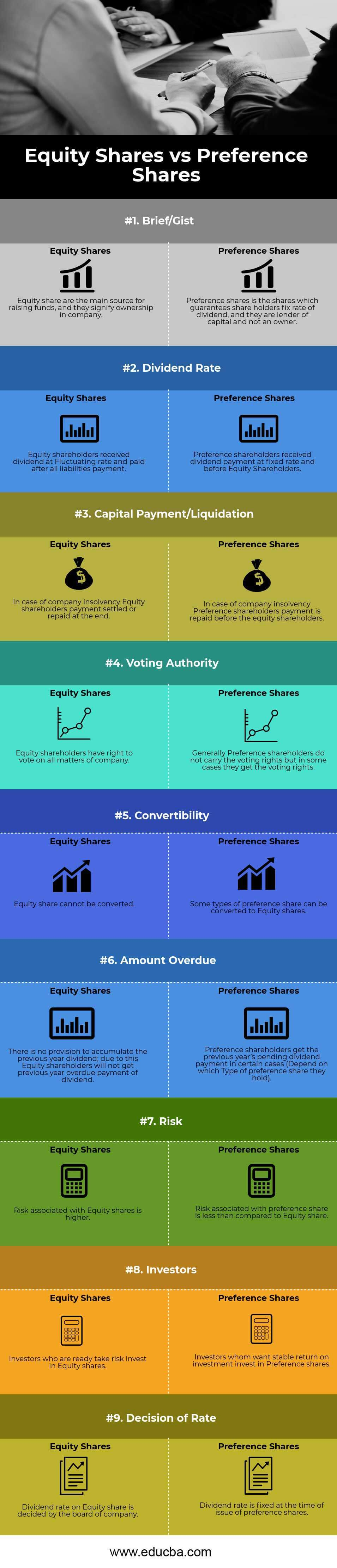 Equity Shares vs Preference Shares Infography