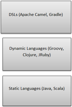 Groovy Java Languages