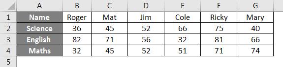 HLOOKUP Formula Example 2-1