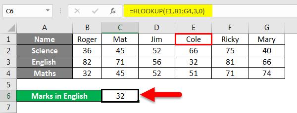 HLOOKUP Formula Example 2-3