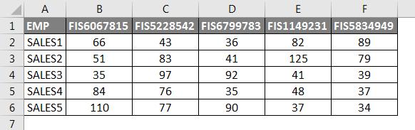 HLOOKUP Formula Example 4-1