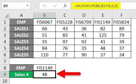 HLOOKUP Formula Example 4-3