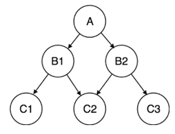 Hierarchical Database Model root node