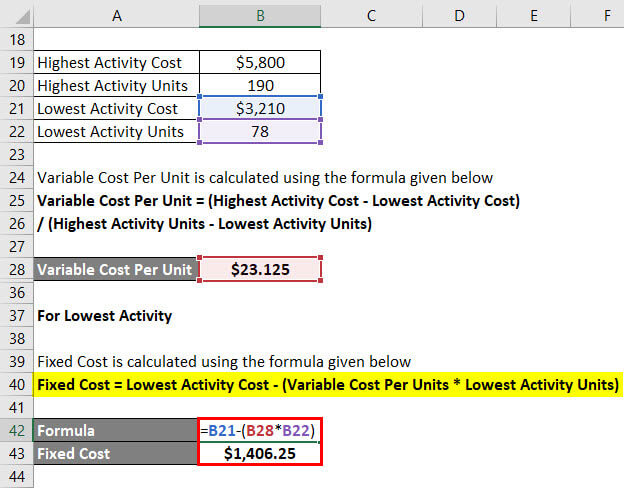 Calculation of Fixed Cost Example 1