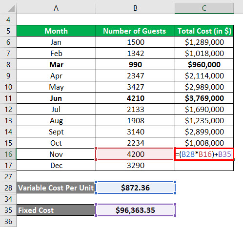 Calculation of Total Cost For Nov