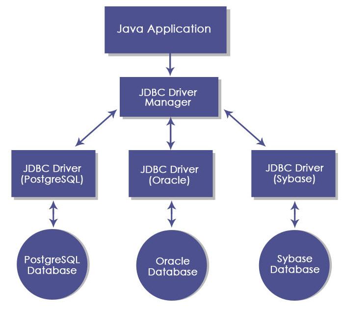 JDBCArchitecture