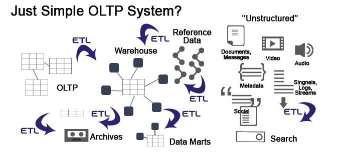 OLTP System