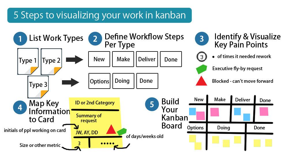 Visualizing work in kanban