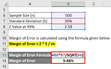 Margin of Error Formula | Calculator (Excel Template)