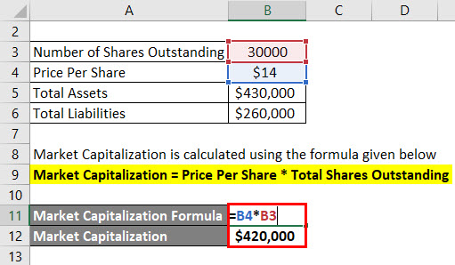 Calculation of Market Capitalization