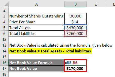 Calculation of Net Book Value