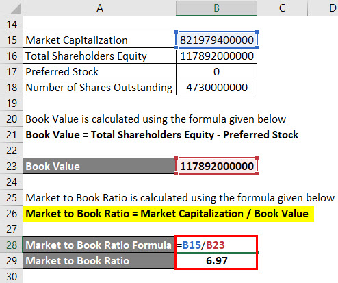 Calculation of Market to Book Ratio Using 2nd Method