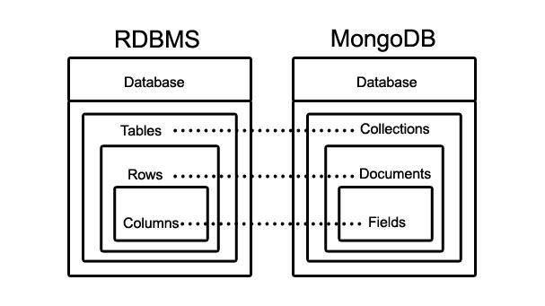 MongoDB chart1
