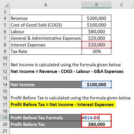 Calculation of Profit Before Tax Example 3