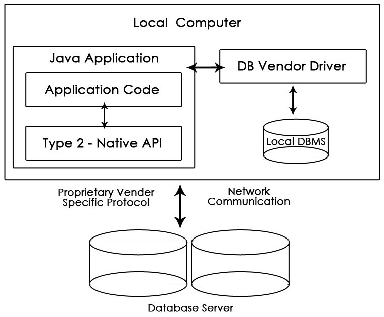 Native API Partly Java Driver